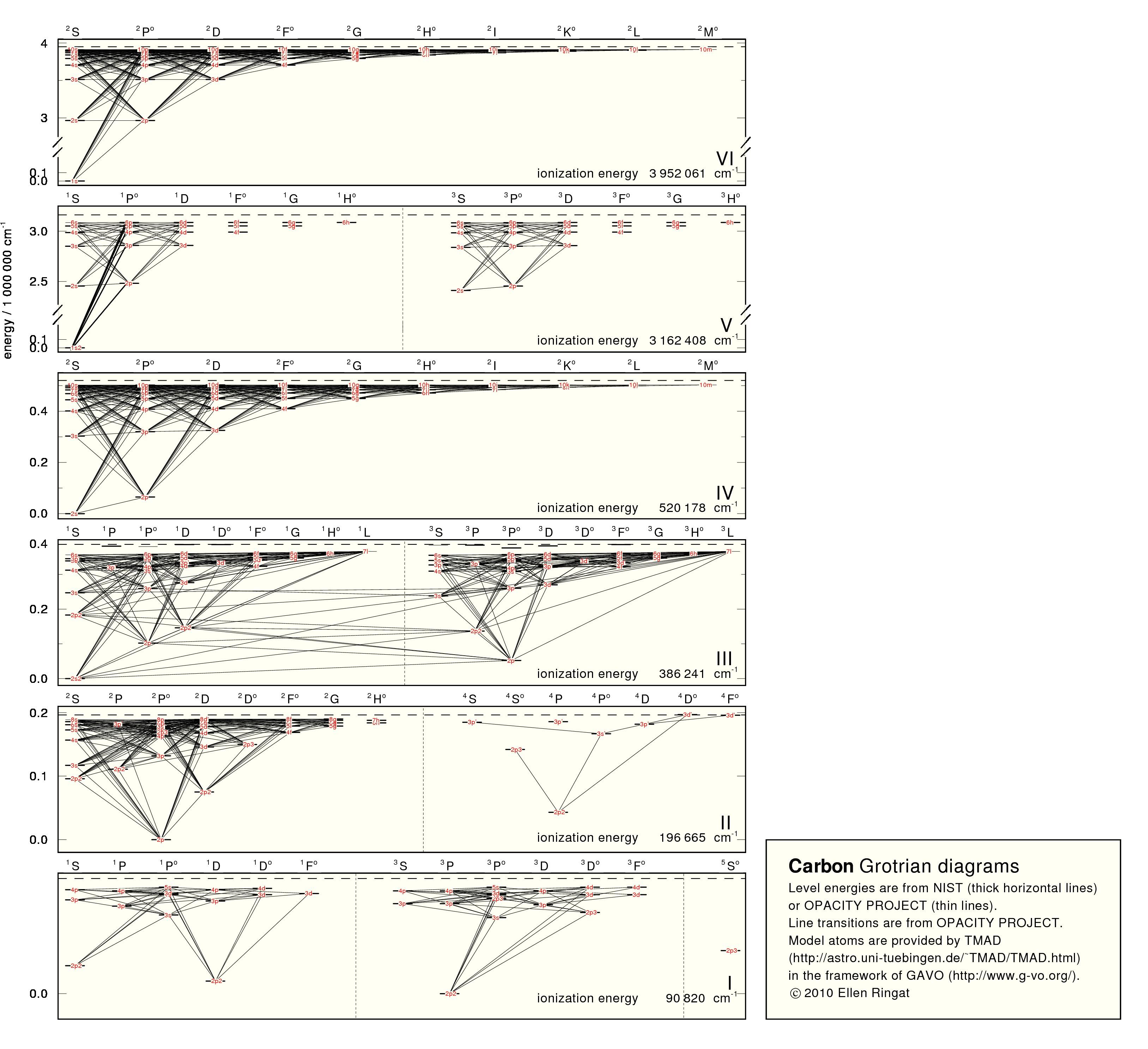 dot diagram for calcium oxide gavo | tmad: tübingen model-atom database grotrian diagram calcium
