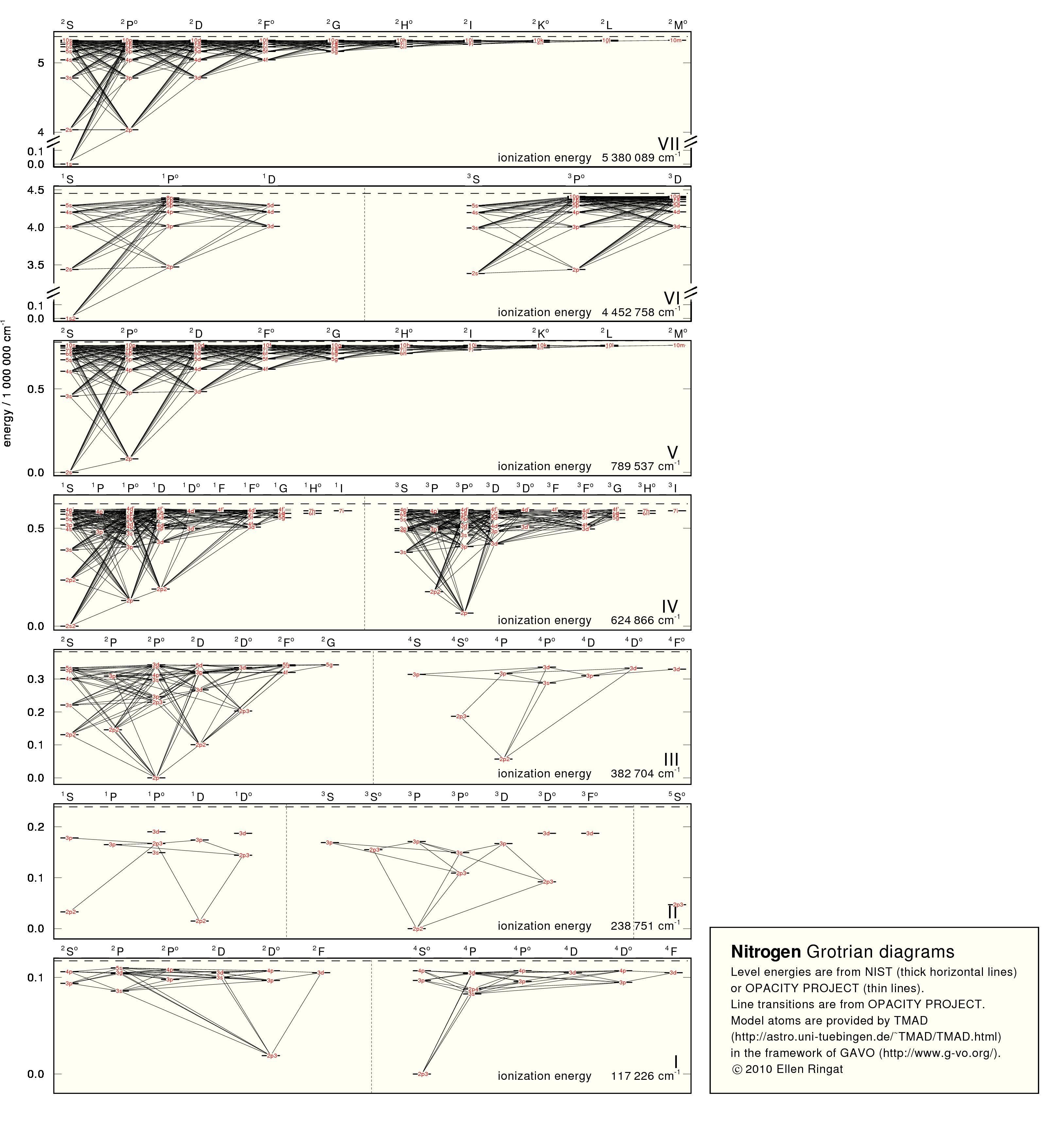 colored coded diagram for calcium gavo | tmad: tübingen model-atom database #7