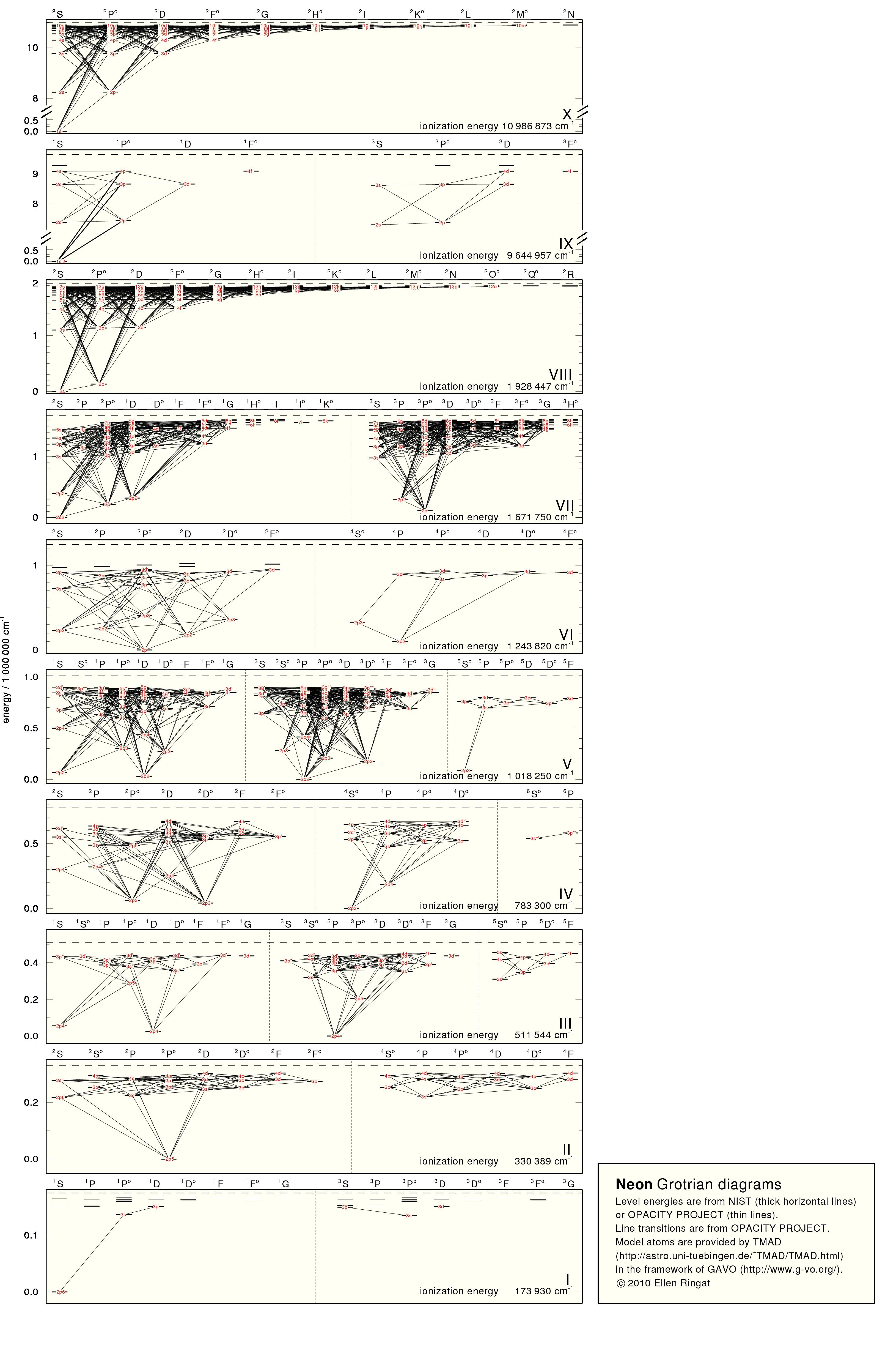 grotrian diagram calcium diagram for calcium chloride